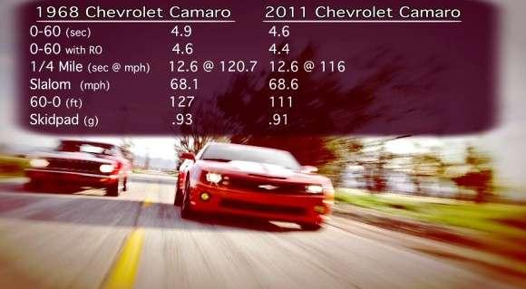 2011 Chevrolet Camaro SS vs. 1968 Chevrolet Camaro Hotchkis
