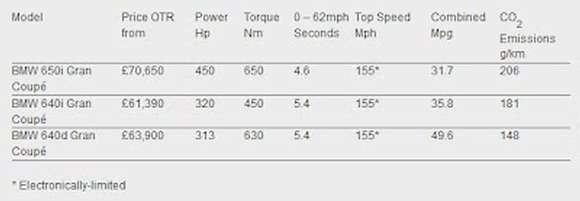 BMW serii 6 Gran Coupe cennik